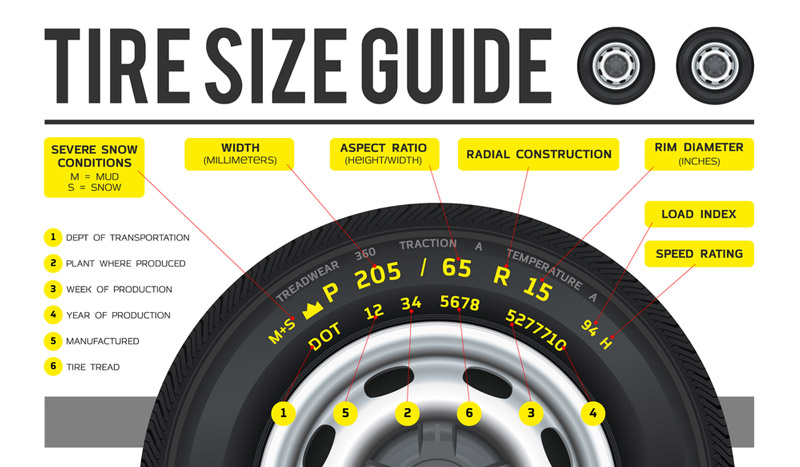 ý nghĩa các thông số trên lốp xe ô tô